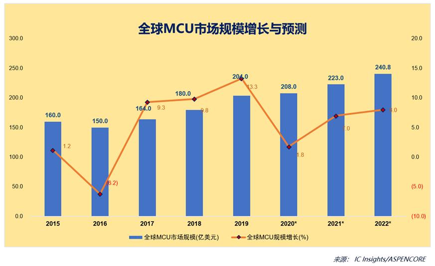 OpenCPU打开中国MCU困局的钥匙