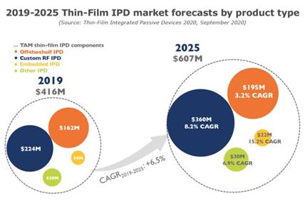 芯和集成无源器件IPD平台开辟射频前端模块新途径