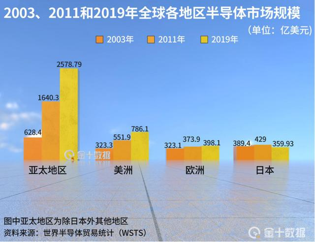 斥資250億,日本東京電子將研發新半導體設備!有望助力中國芯片