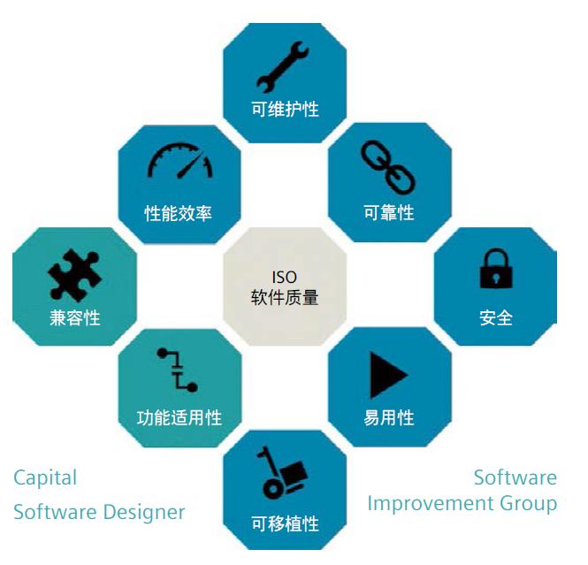 创建最高质量的嵌入式软件