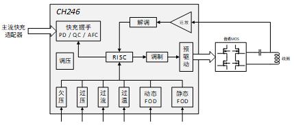 沁恒微電子無線主控芯片CH246