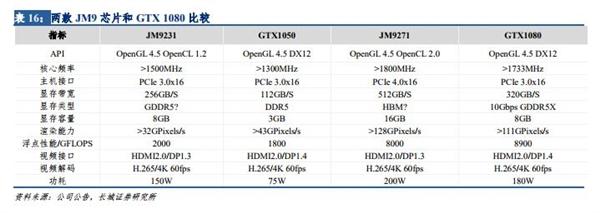 追赶GTX 1080?景嘉微透露自研GPU进展:后端设计中