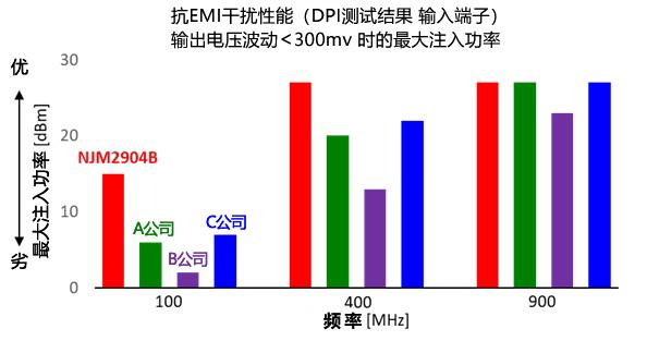 新日本无线开始提供拥有业界顶级水准抗EMI干扰性能※1 的 2/4电路单电源运算放大器NJM2904B/NJM2902B样片