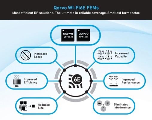 Qorvo推出新款Wi-Fi 6E FEM,释放6GHz频段的所有性能