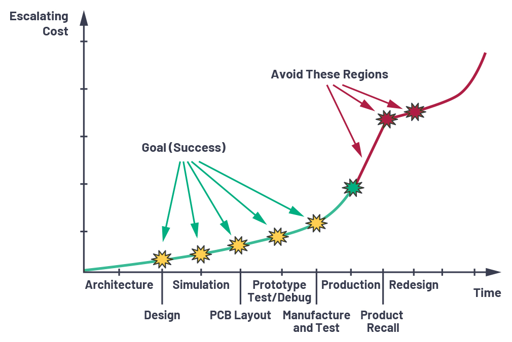 應用電路板的多軌電源設計——第2部分:布局技巧
