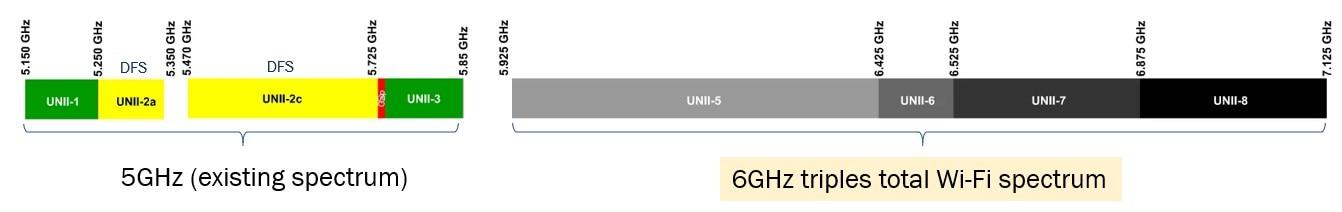 了解無線路由器、網狀網絡和向Wi-Fi 6的過渡