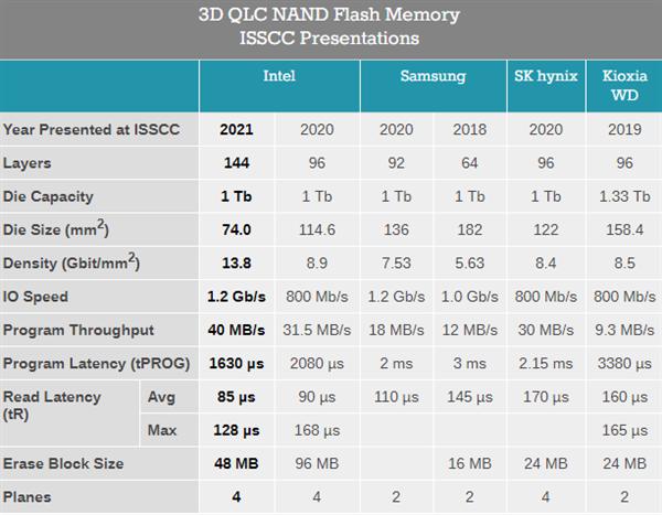 Intel唯一披露QLC闪存新进展:寿命绝口不提