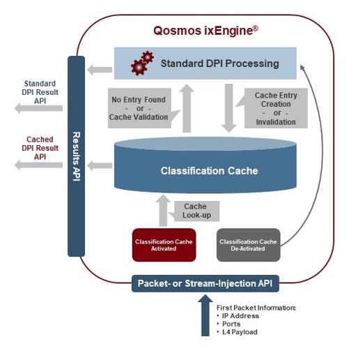 Enea 首報文識別可提高性能并推動SD-WAN和SASE供應商的創新