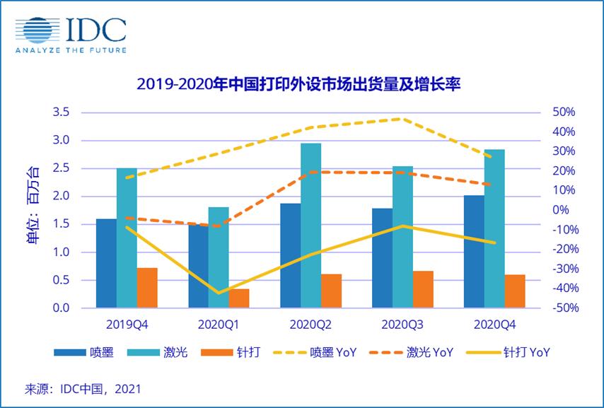 2020年第四季度中国打印设备出货量再创历史新高,供应短缺或将成为未来增长隐忧