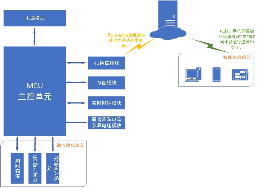 避雷器在线监控系统终端的设计