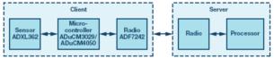 嵌入式微控制器应用中的无线(OTA)更新