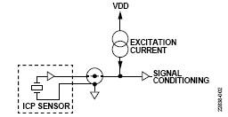 ADI 電路筆記 0540 圖2 - 適用于IEPE傳感器的24位數據采集系統.jpg