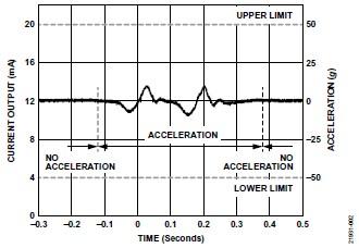 ADI 技術文章 圖2 - 10 kHz MEMS加速度計.jpg