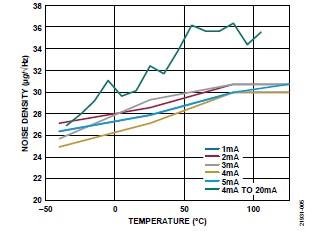 ADI 技術文章 圖5 - 10 kHz MEMS加速度計.jpg