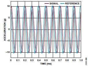 ADI 技術文章 圖6 - 10 kHz MEMS加速度計.jpg
