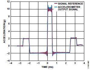 ADI 技術文章 圖7 - 10 kHz MEMS加速度計.jpg