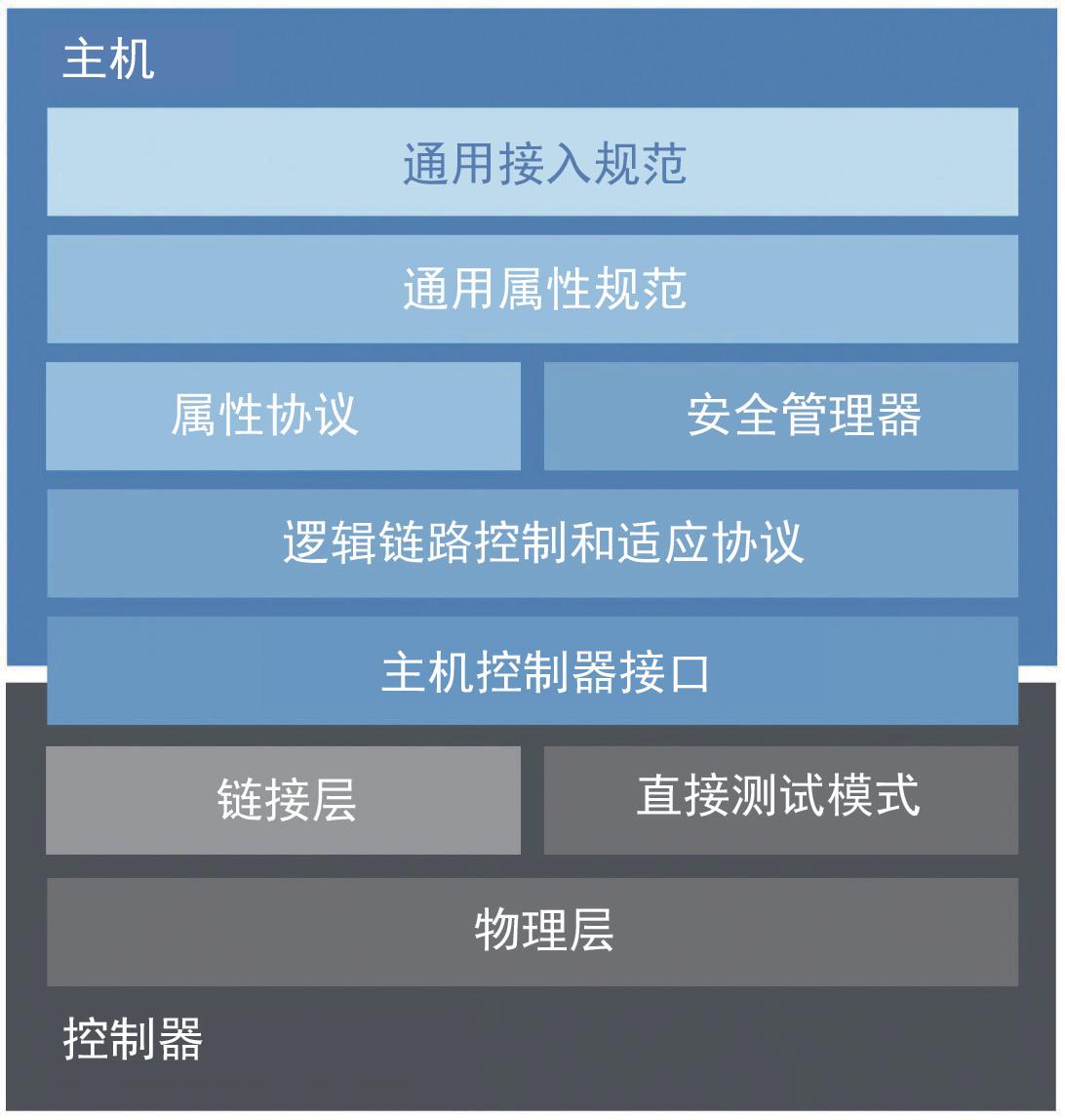 蓝牙5.2的新功能