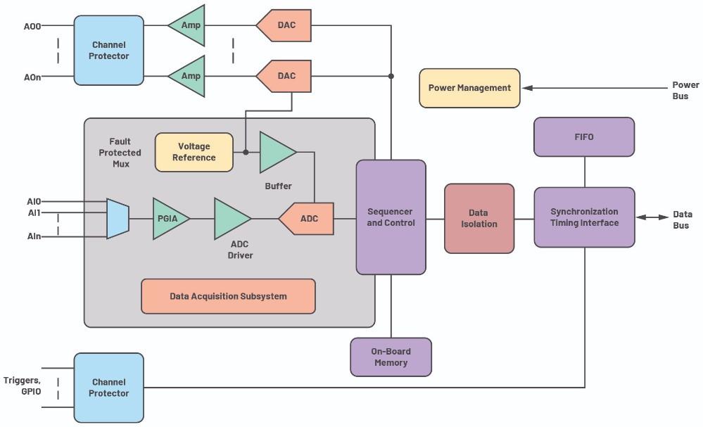 µModule数据采集解决方案可减轻各种精密应用的工程设计挑战