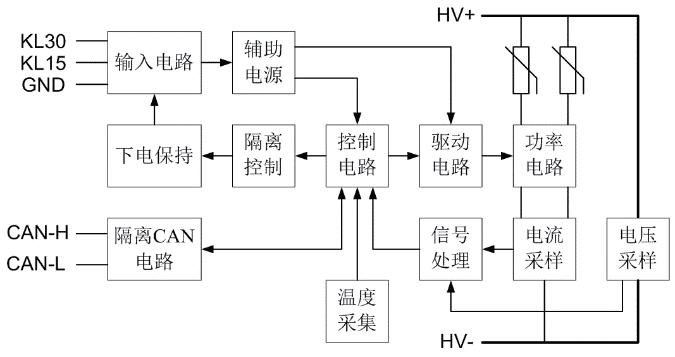 一种◆电动汽车空调系统PTC加热器控制器设计