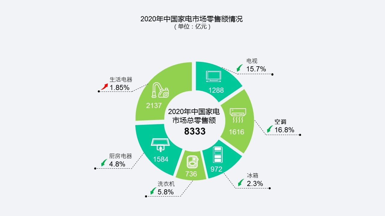 《2020年中国家电市场报告》发布:我国家电市场零售额达8333亿元 线上首超线下