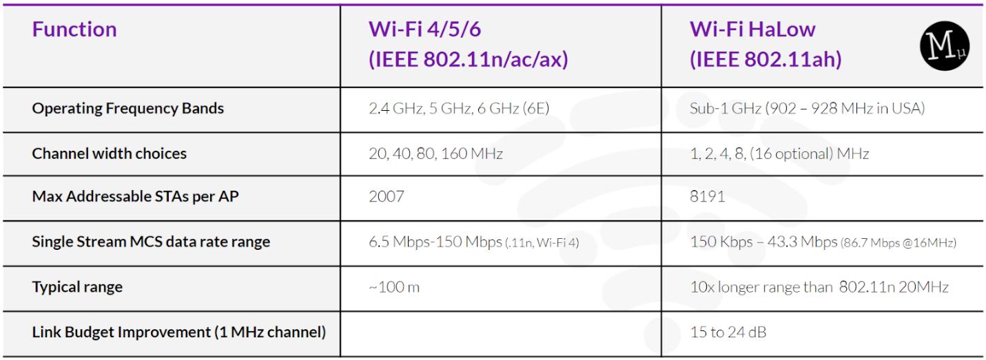 利用Wi-Fi Halow技术,构建智能、可持续的能源基础设施