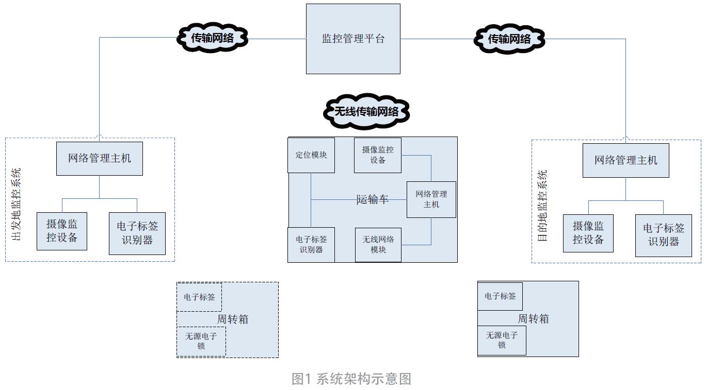 基于物聯網和區塊鏈的重要物質周轉系統