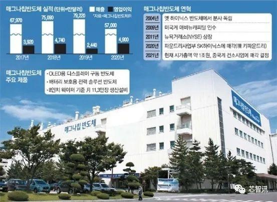 14亿美元!智路资本收购全球第二大OLED驱动芯片厂商 韩国忧心