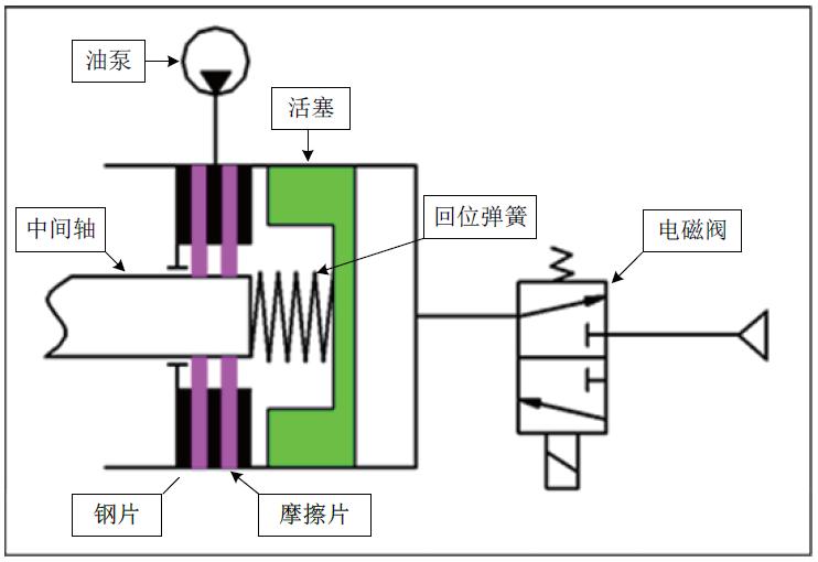 商用车AMT电磁式中间轴制动器的设计