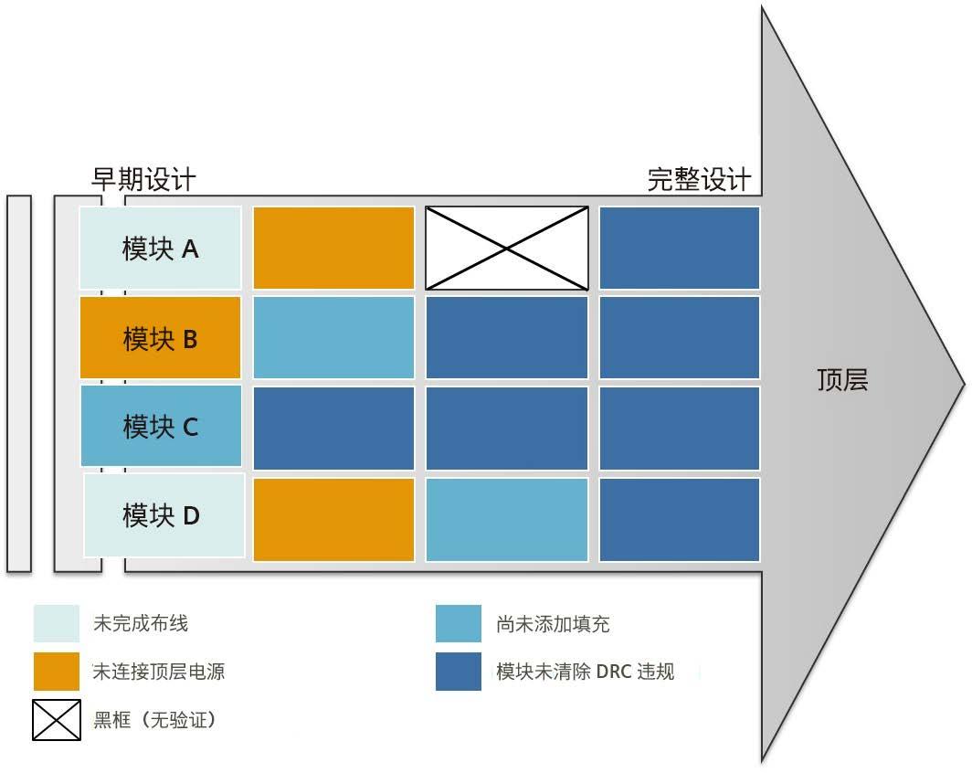 利用 Calibre nmLVS-Recon 技术加快上市速度:电路验证新范式