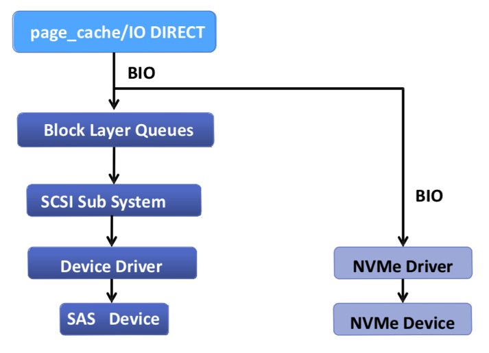 如何用好你的SSD