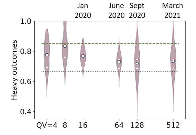 霍尼韦尔再创纪录,发布首台商用512量子体积量子计算机