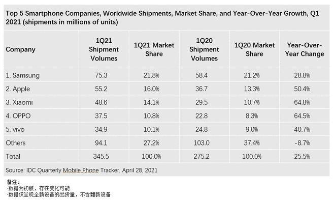 IDC:全球一季度智能机出货量3.46亿台 华为跌出前五