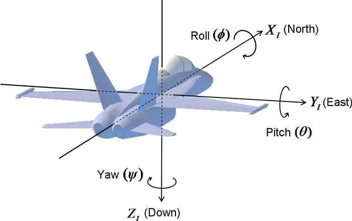 使用Arm Helium技术提高传感器融合输出效率
