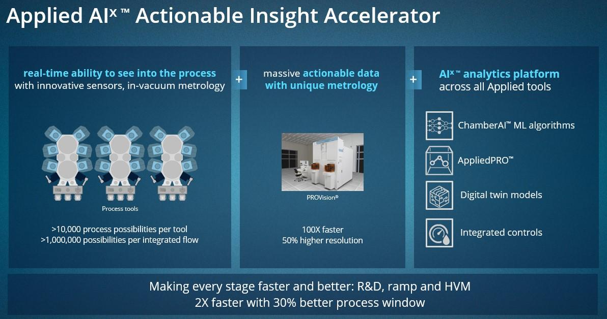 應用材料公司AIx平臺依托大數據和人工智能的力量 加速半導體技術從實驗室到晶圓廠的突破