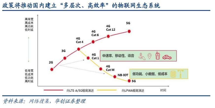 北京四季豆加速布局蜂窩通信市場,迎接物聯網連接芯片高速增長期
