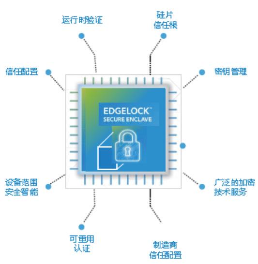 恩智浦推出EdgeLock?安全区域 简化保护物联网设备的复杂性