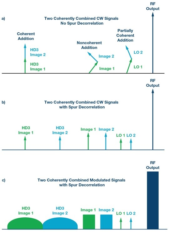 ADI技术文章图3 - 射频收发器在数字波束合成相控阵中实现强制杂散去相关性.jpg