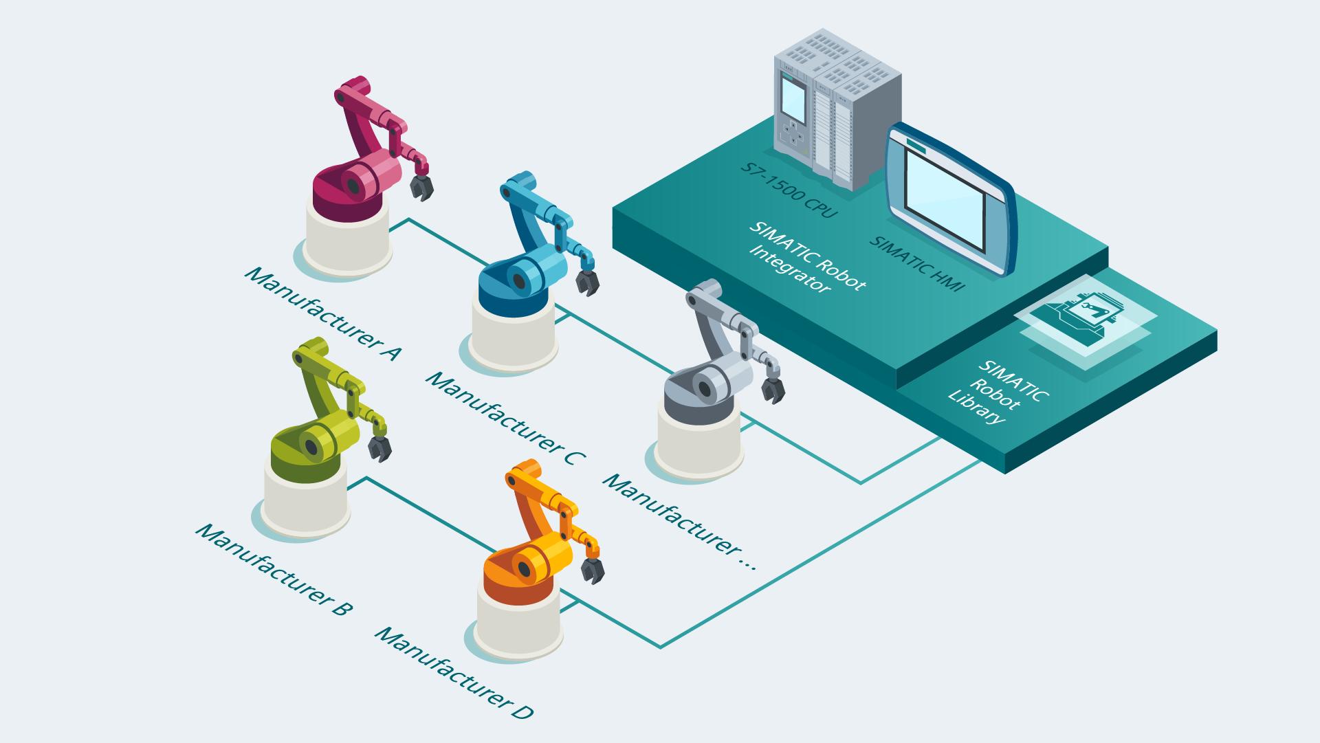 优傲机器人为西门子全集成自动化开发接口