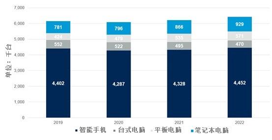 Gartner:2021年全球设备装机量预计将达到62亿台
