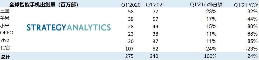 Strategy Analytics:2021年Q1,全球智能手機出貨量激增至3.4億部,同比增長24%