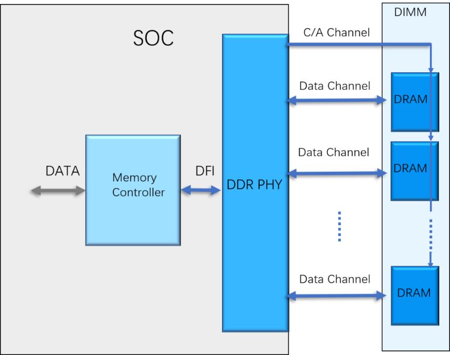IP新銳芯耀輝多點破局DDR PHY技術瓶頸
