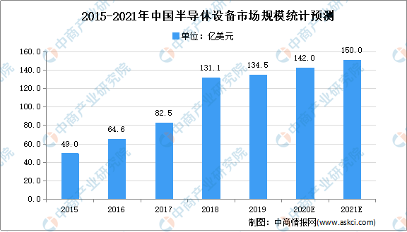 2021年中国半导体行业市场现状及市场规模预测分析