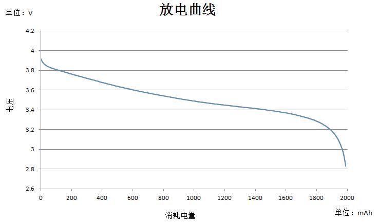 一种精确检测锂电池电量的方案