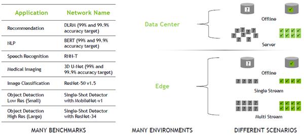 NVIDIA两款全新GPU首秀:刷新AI推理纪录、性能314倍于CPU