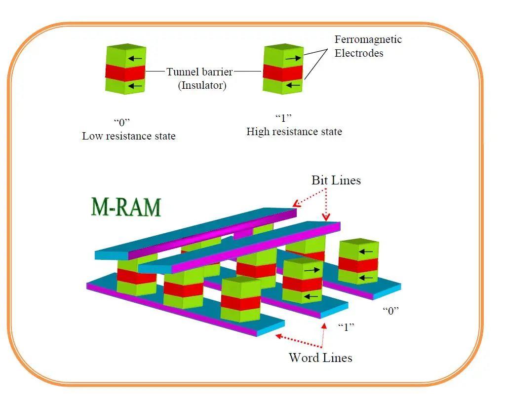 一文读懂|三大新兴存储技术:MRAM、RRAM和PCRAM