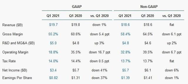 英特爾發布2021年第一季度財務報告
