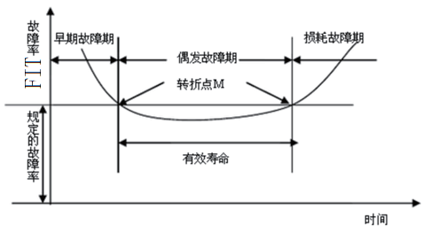 电子产品寿命模拟中MTTF系统测算法