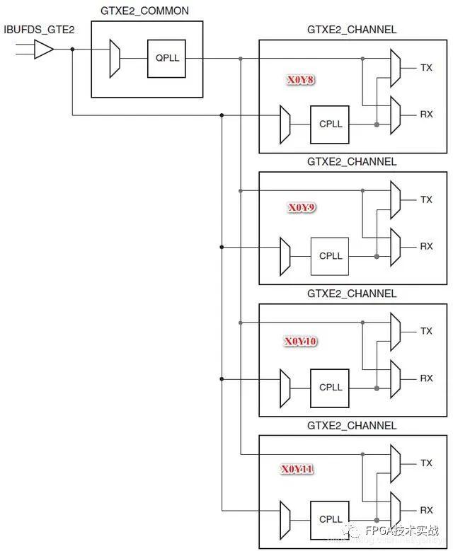 简述Xilinx FPGA管脚物理约束档案就是保安解析●