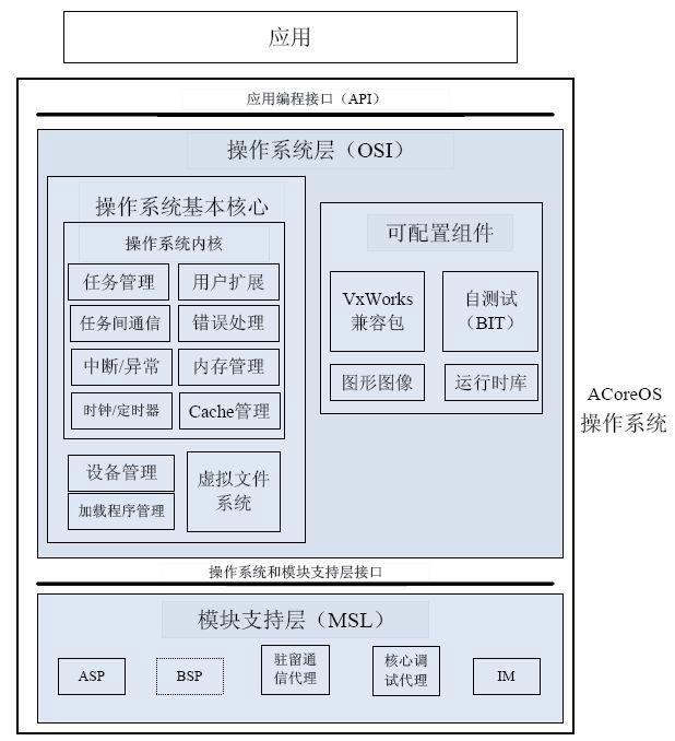 基于天脉1型嵌入式操作系统光纤航姿软件开发