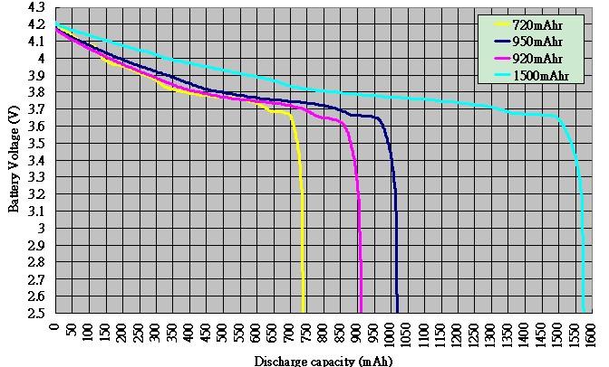 基于鋰離子電池的 MP3代替 A/D 轉換器的低成本方案